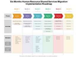 Six Months Human Resource Shared Services Migration Implementation Roadmap