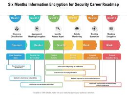 Six Months Information Encryption For Security Career Roadmap