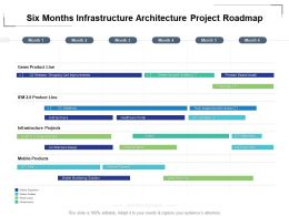 Six Months Infrastructure Architecture Project Roadmap