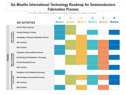 Six Months International Technology Roadmap For Semiconductors Fabrication Process