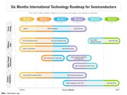 Six Months International Technology Roadmap For Semiconductors