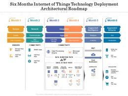 Six Months Internet Of Things Technology Deployment Architectural Roadmap