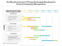 Six Months Internet Of Things Technology Roadmap For System Integration Management