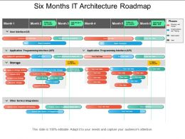 Six Months It Architecture Roadmap