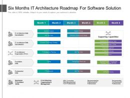 Six Months IT Architecture Roadmap For Software Solution