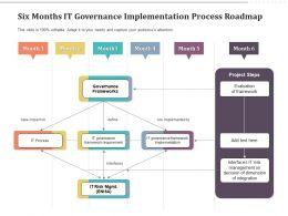 Six Months IT Governance Implementation Process Roadmap