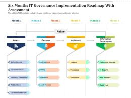 Six Months IT Governance Implementation Roadmap With Assessment