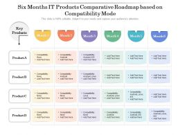 Six Months IT Products Comparative Roadmap Based On Compatibility Mode