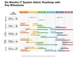 Six Months It System Admin Roadmap With Key Milestones