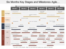 Six Months Key Stages And Milestones Agile Transformation Timeline
