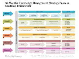 Six Months Knowledge Management Strategy Process Roadmap Framework