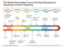 Six Months Knowledge Process Strategy Management Roadmap In Cloud Computing