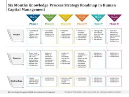 Six Months Knowledge Process Strategy Roadmap In Human Capital Management