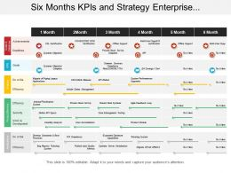 Six Months Kpis And Strategy Enterprise Architecture Timeline