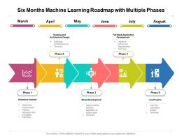 Six Months Machine Learning Roadmap With Multiple Phases