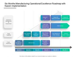 Six Months Manufacturing Operational Excellence Roadmap With Kaizen Implementation