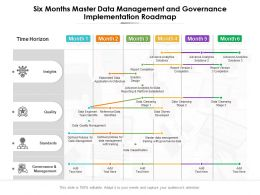 Six Months Master Data Management And Governance Implementation Roadmap