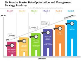 Six Months Master Data Optimization And Management Strategy Roadmap