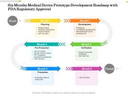 Six Months Medical Device Prototype Development Roadmap With FDA Regulatory Approval