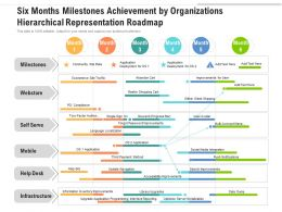 Six Months Milestones Achievement By Organizations Hierarchical Representation Roadmap