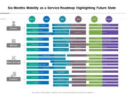 Six Months Mobility As A Service Roadmap Highlighting Future State