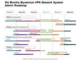 Six Months Mysterium VPN Network System Admin Roadmap