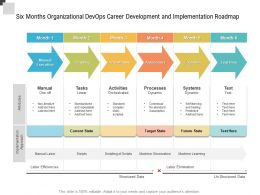 Six Months Organizational Devops Career Development And Implementation Roadmap