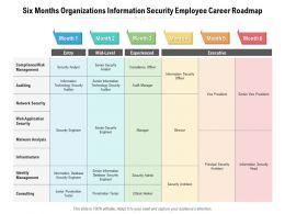 Six Months Organizations Information Security Employee Career Roadmap