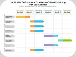Six Months Performance Excellence Culture Roadmap With Key Activities