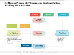Six Months Process Of IT Governance Implementation Roadmap With Activities