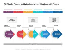 Six Months Process Validation Improvement Roadmap With Phases
