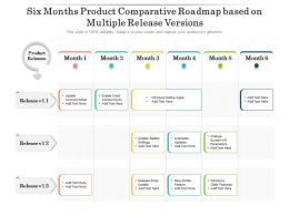 Six Months Product Comparative Roadmap Based On Multiple Release Versions