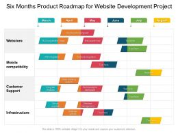 Six Months Product Roadmap For Website Development Project