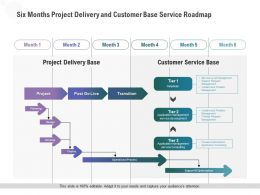 Six Months Project Delivery And Customer Base Service Roadmap
