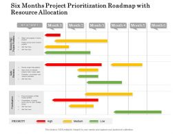 Six Months Project Prioritization Roadmap With Resource Allocation