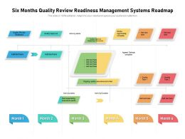 Six Months Quality Review Readiness Management Systems Roadmap