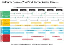 Six Months Releases Web Portal Communications Stages Program Timeline