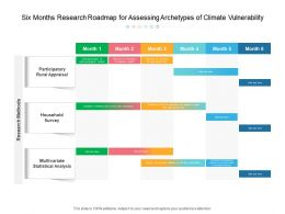 Six Months Research Roadmap For Assessing Archetypes Of Climate Vulnerability