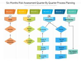 Six Months Risk Assessment Quarter By Quarter Process Planning