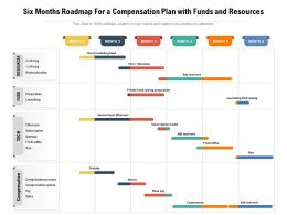 Six Months Roadmap For A Compensation Plan With Funds And Resources