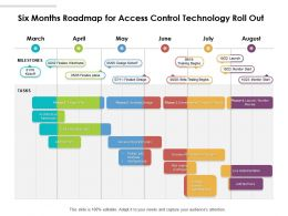 Six Months Roadmap For Access Control Technology Roll Out