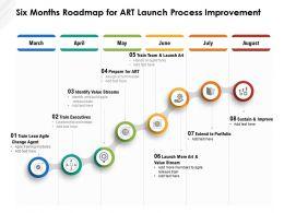 Six Months Roadmap For Art Launch Process Improvement