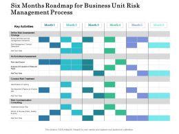 Six Months Roadmap For Business Unit Risk Management Process