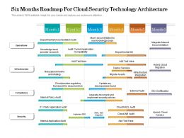 Six Months Roadmap For Cloud Security Technology Architecture