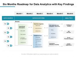 Six Months Roadmap For Data Analytics With Key Findings