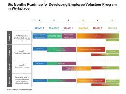 Six Months Roadmap For Developing Employee Volunteer Program In Workplace