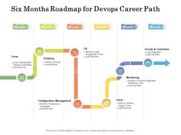 Six Months Roadmap For Devops Career Path