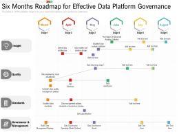 Six Months Roadmap For Effective Data Platform Governance