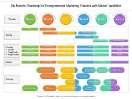 Six Months Roadmap For Entrepreneurial Marketing Process With Market Validation