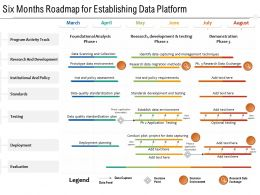 Six Months Roadmap For Establishing Data Platform